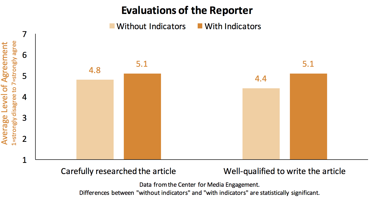 Trust in Online News - Center for Media Engagement